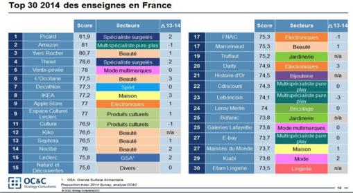 Ces marques que les Français chérissent