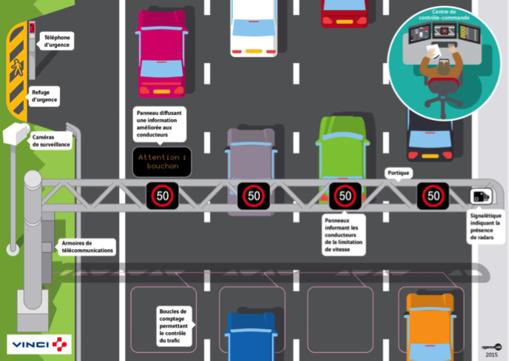 VINCI prend part à la construction d'autoroutes « intelligentes » en Grande-Bretagne