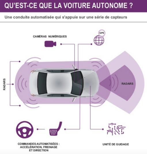 Un prototype PSA parcourt le trajet Paris-Bordeaux en mode autonome